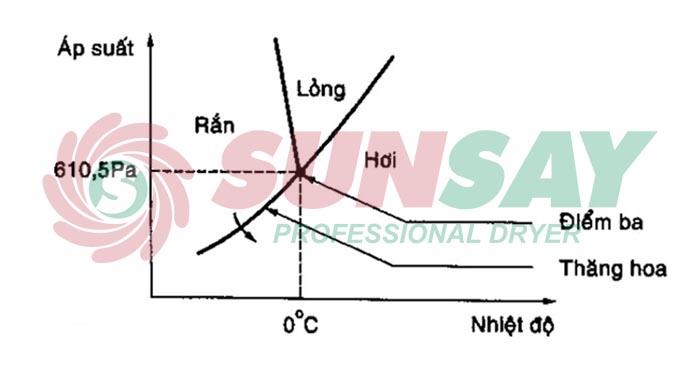 Biểu đồ ba trạng trạng thái của nước trong máy sấy thăng hoa